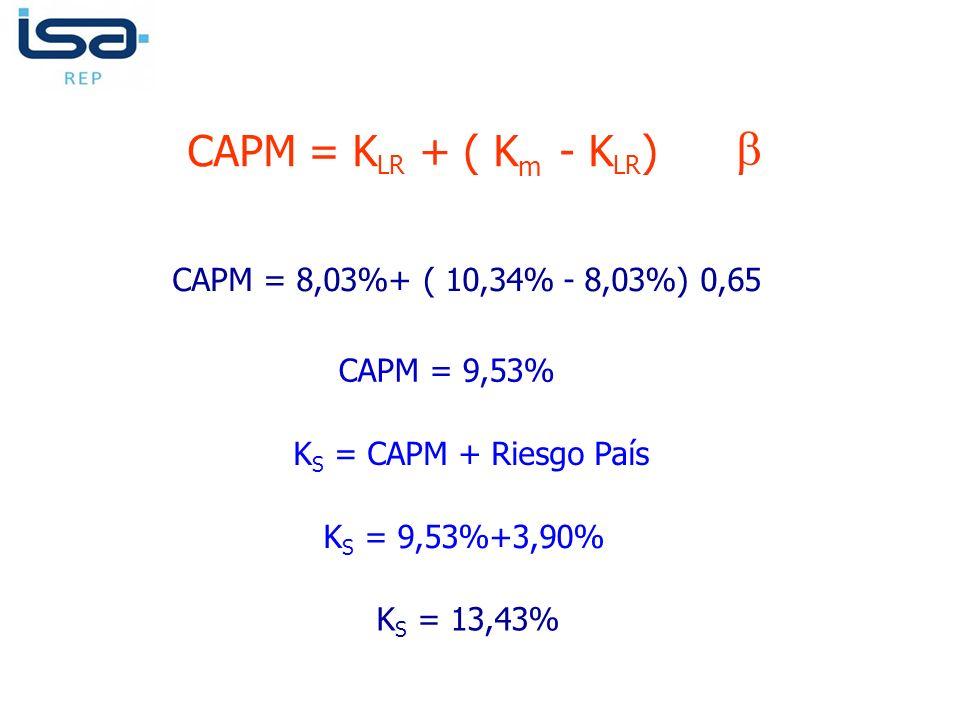  CAPM = KLR + ( Km - KLR) CAPM = 8,03%+ ( 10,34% - 8,03%) 0,65