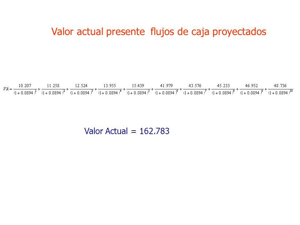 Valor actual presente flujos de caja proyectados