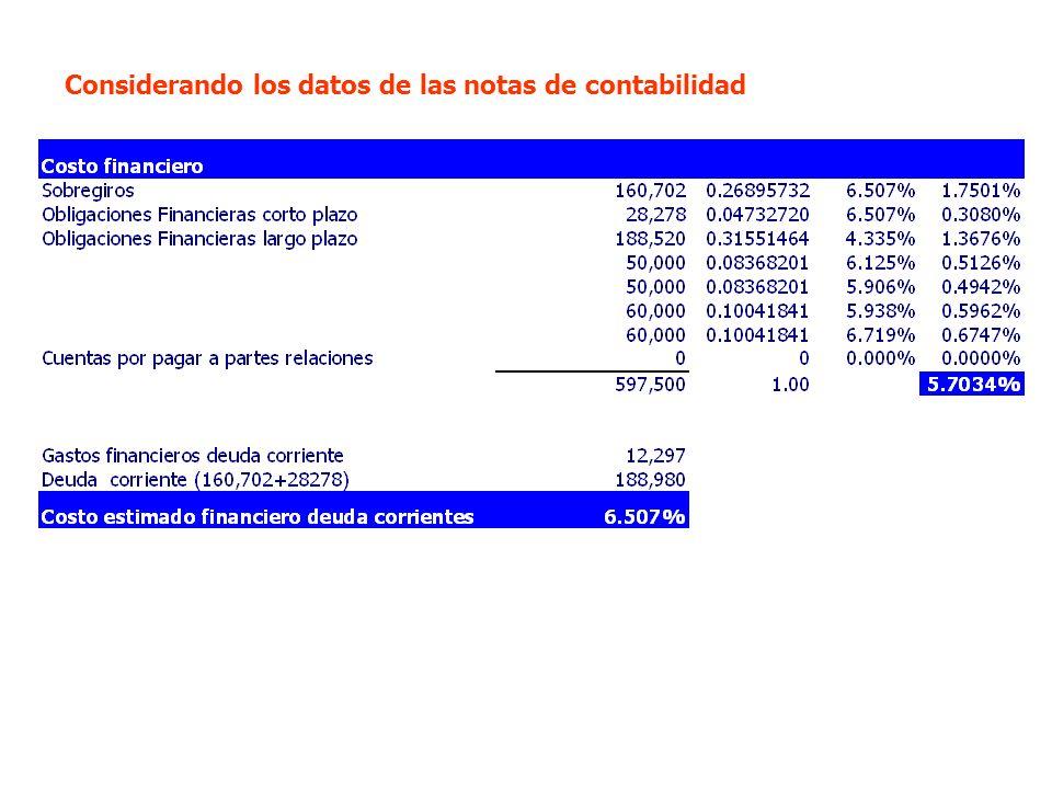 Considerando los datos de las notas de contabilidad
