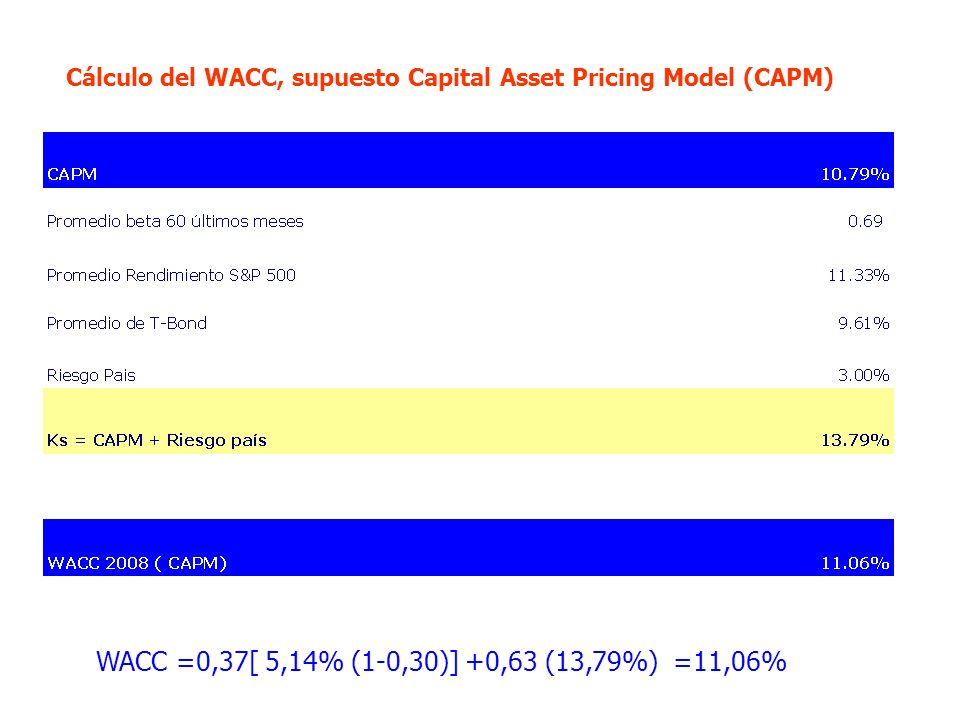 Cálculo del WACC, supuesto Capital Asset Pricing Model (CAPM)