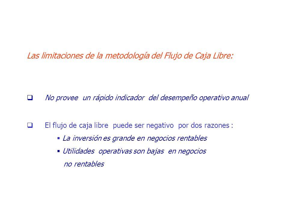 Las limitaciones de la metodología del Flujo de Caja Libre: