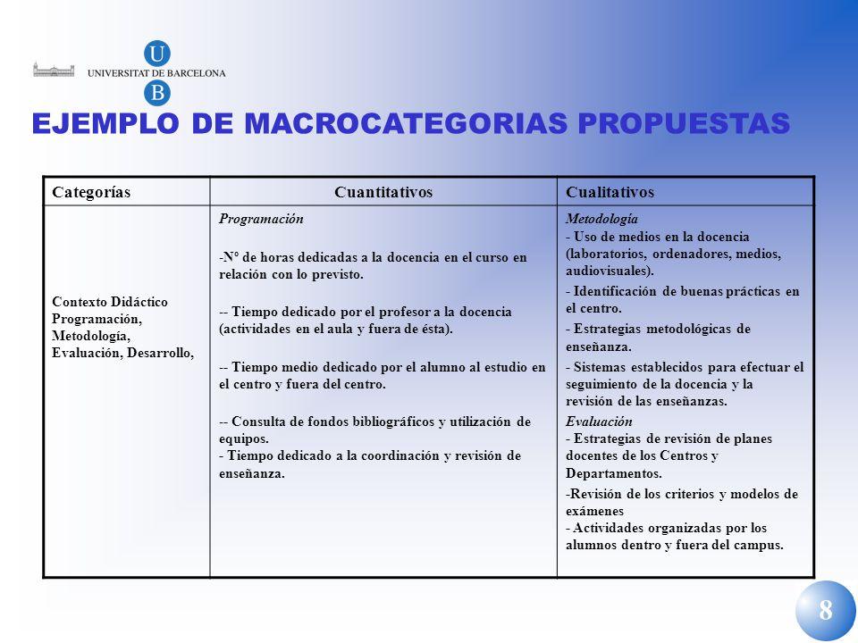 EJEMPLO DE MACROCATEGORIAS PROPUESTAS