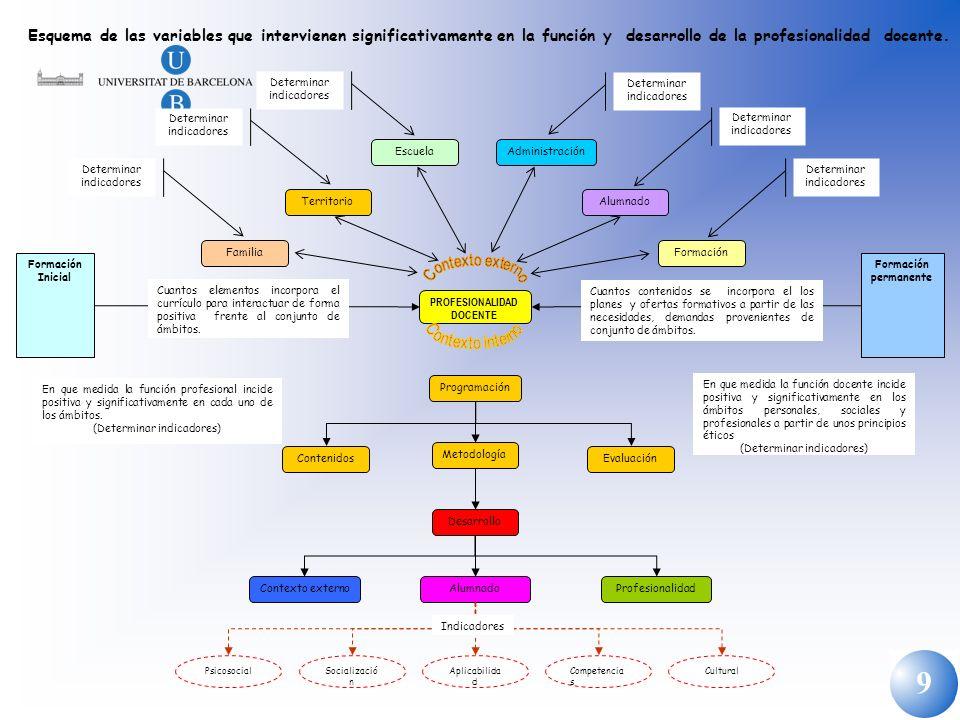 Esquema de las variables que intervienen significativamente en la función y desarrollo de la profesionalidad docente.