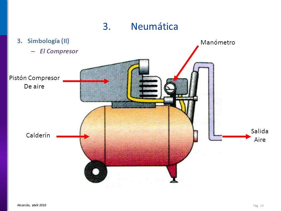 3. Neumática Simbología (II) El Compresor Manómetro Pistón Compresor