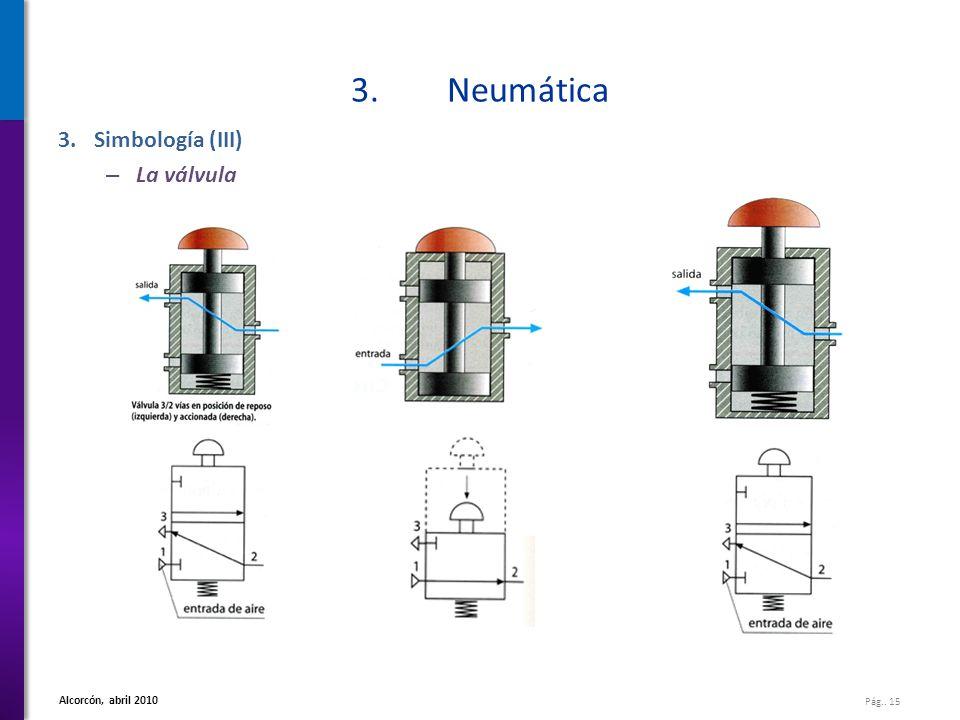 3. Neumática Simbología (III) La válvula