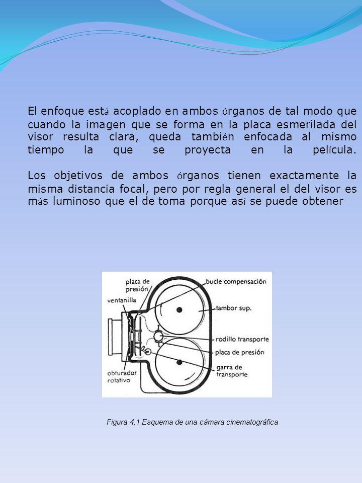 Figura 4.1 Esquema de una cámara cinematográfica