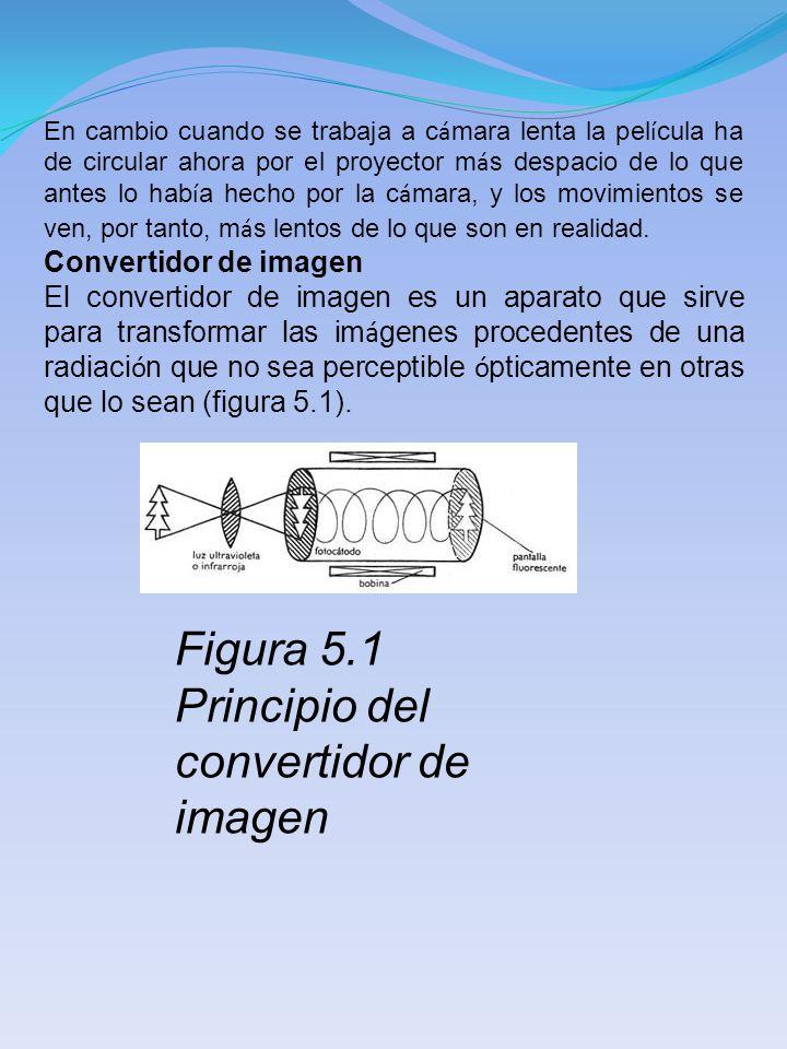 Figura 5.1 Principio del convertidor de imagen