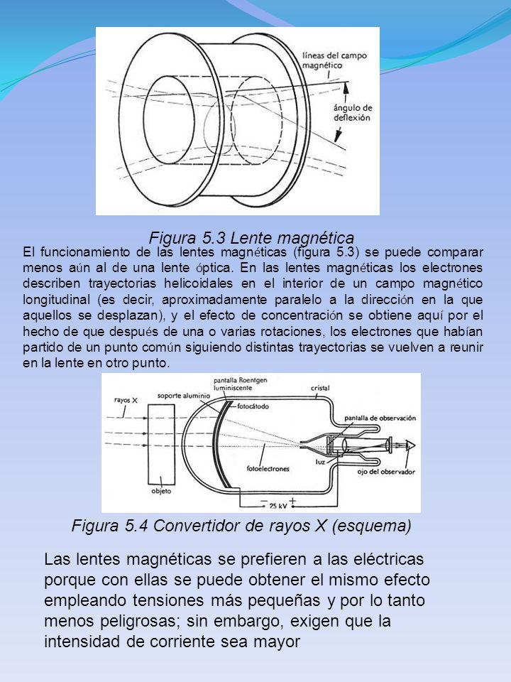Figura 5.3 Lente magnética