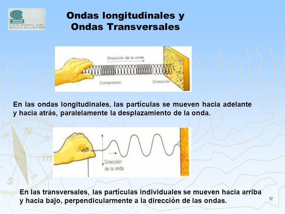 Ondas longitudinales y Ondas Transversales
