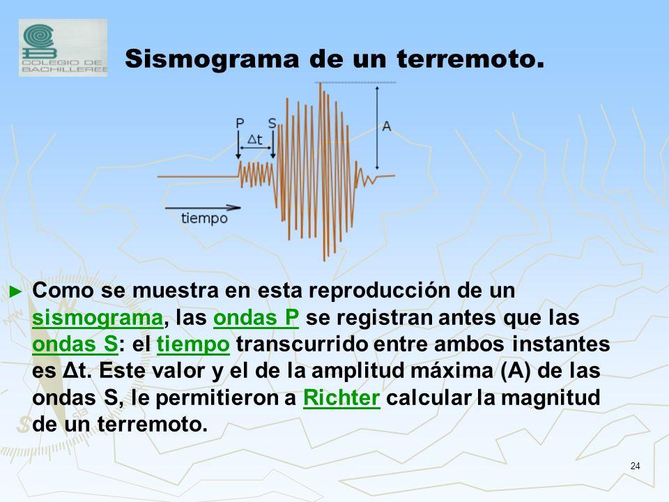 Sismograma de un terremoto.