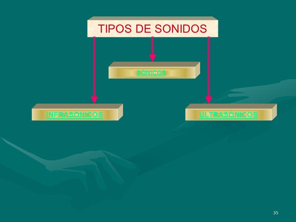 TIPOS DE SONIDOS SÓNICOS INFRASÓNICOS ULTRASÓNICOS
