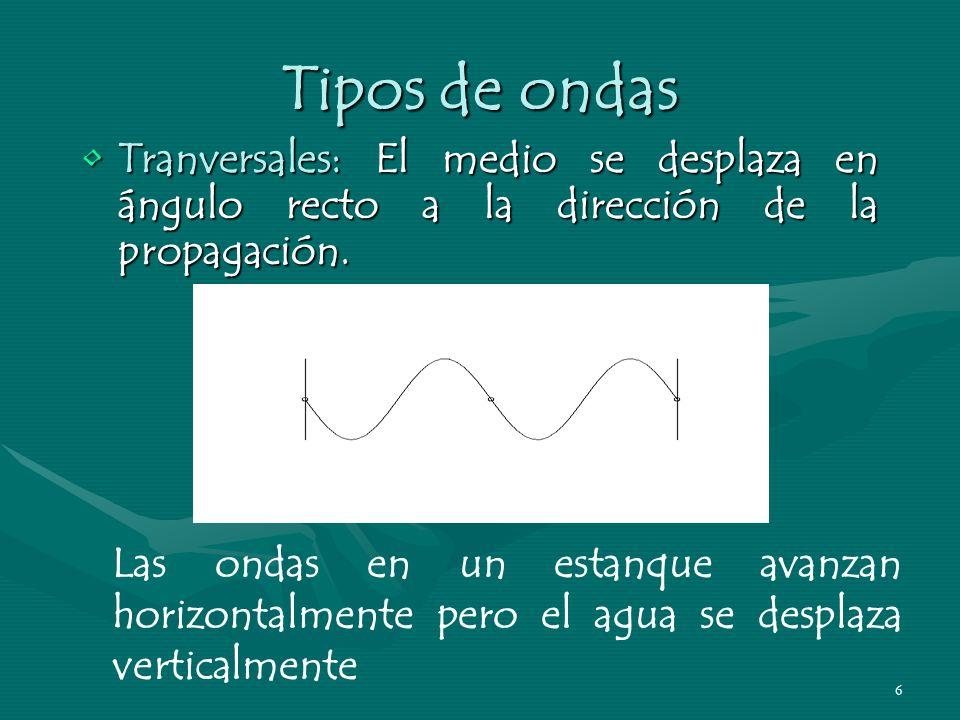 Tipos de ondas Tranversales: El medio se desplaza en ángulo recto a la dirección de la propagación.