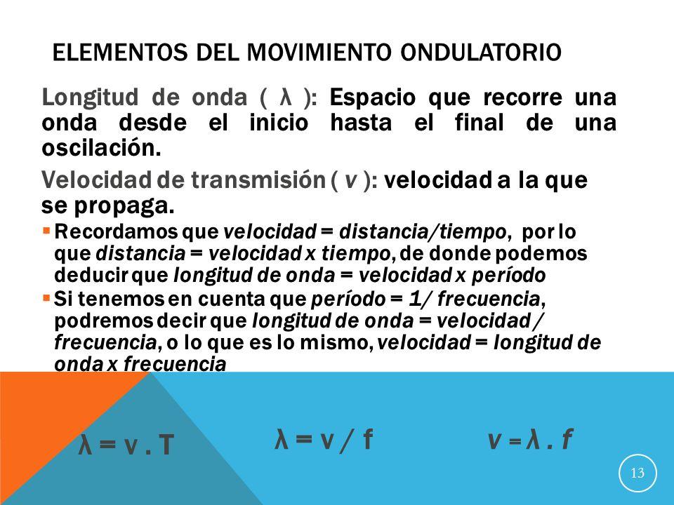 Elementos del movimiento ondulatorio