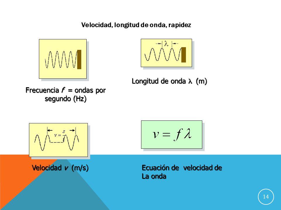 Frecuencia f = ondas por segundo (Hz)