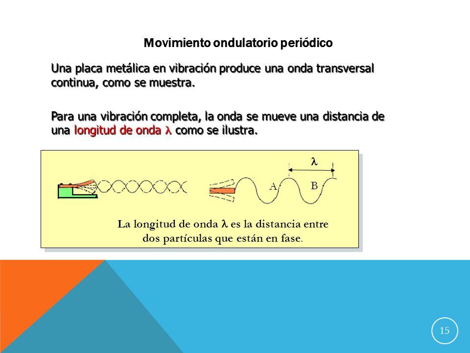 Movimiento ondulatorio periódico