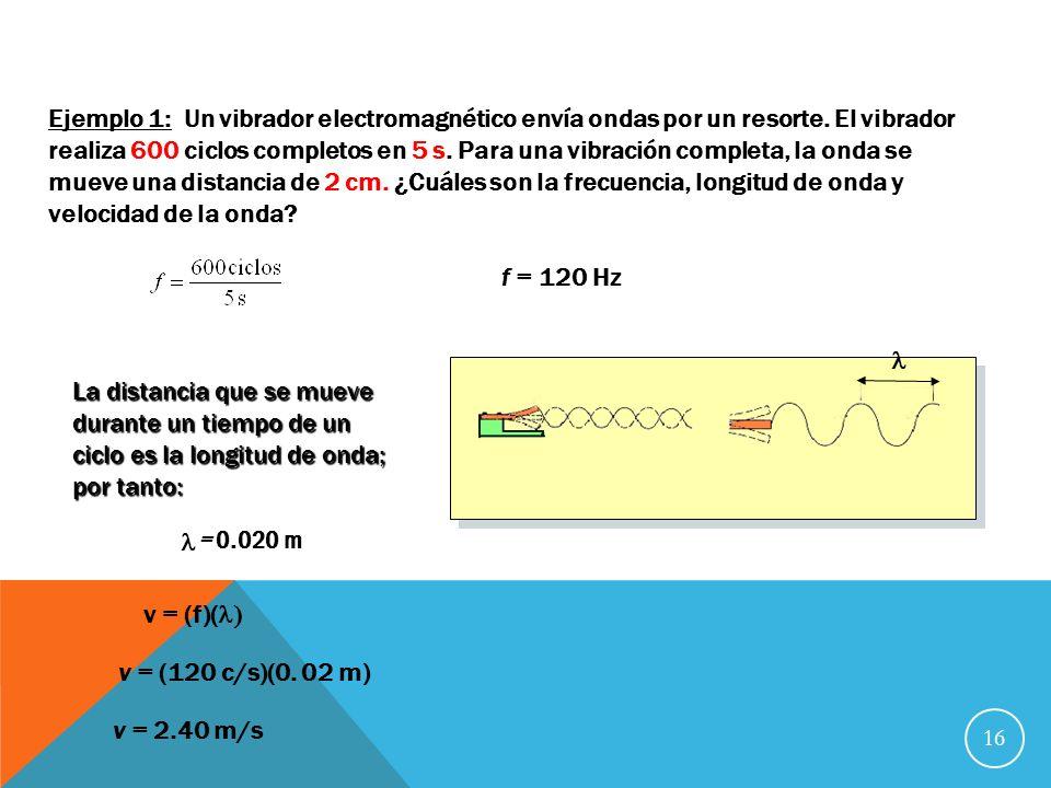 Ejemplo 1: Un vibrador electromagnético envía ondas por un resorte