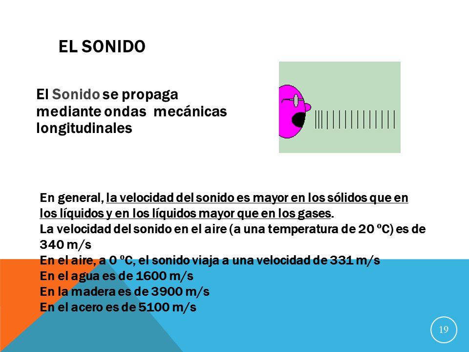El Sonido El Sonido se propaga mediante ondas mecánicas longitudinales