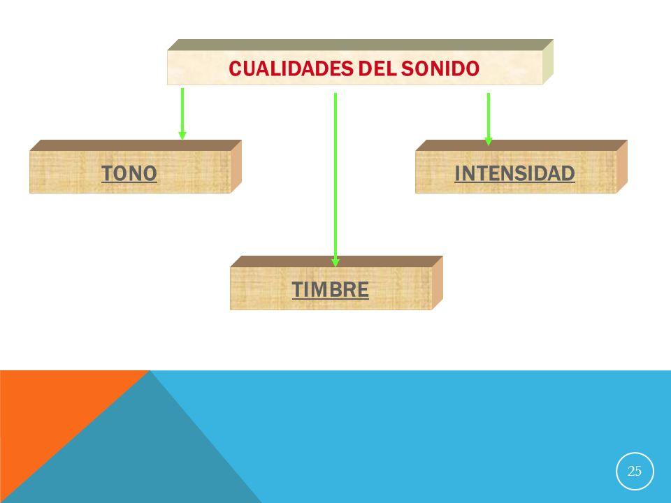 CUALIDADES DEL SONIDO TONO INTENSIDAD TIMBRE