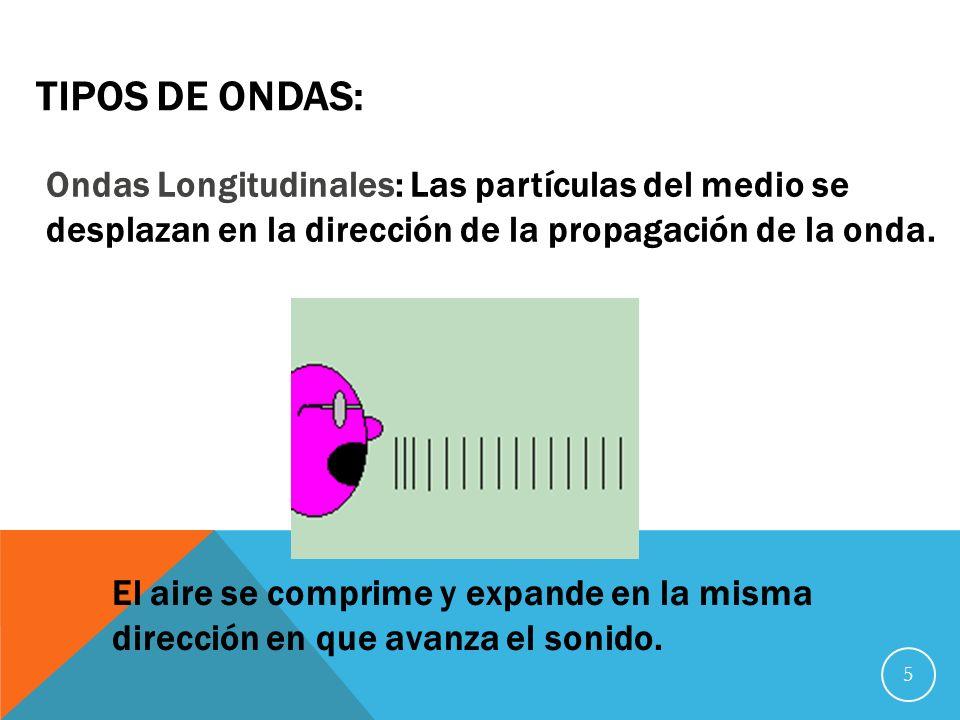 Tipos de Ondas: Ondas Longitudinales: Las partículas del medio se desplazan en la dirección de la propagación de la onda.