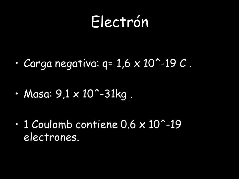Electrón Carga negativa: q= 1,6 x 10^-19 C . Masa: 9,1 x 10^-31kg .