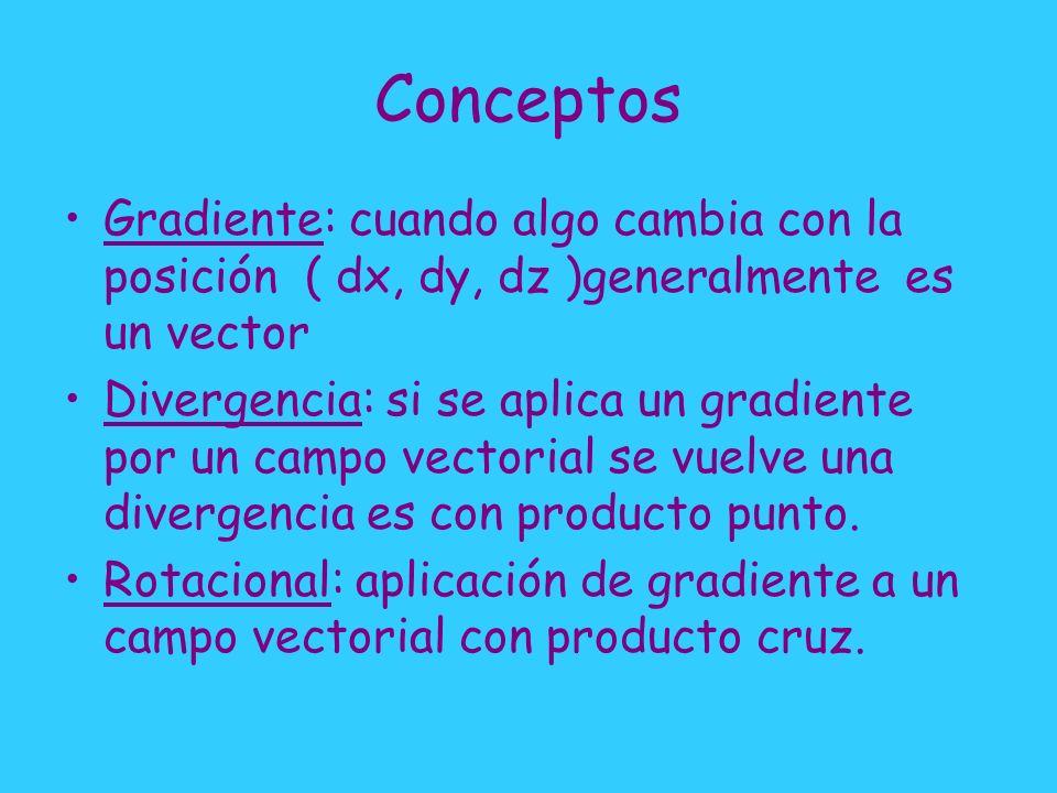 Conceptos Gradiente: cuando algo cambia con la posición ( dx, dy, dz )generalmente es un vector.