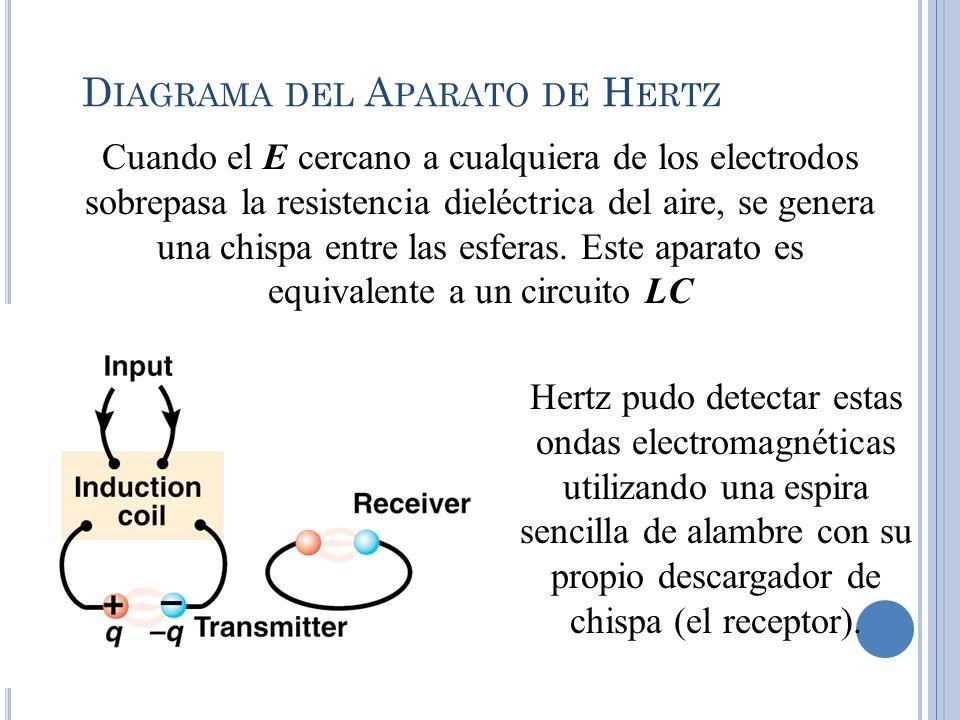 Diagrama del Aparato de Hertz