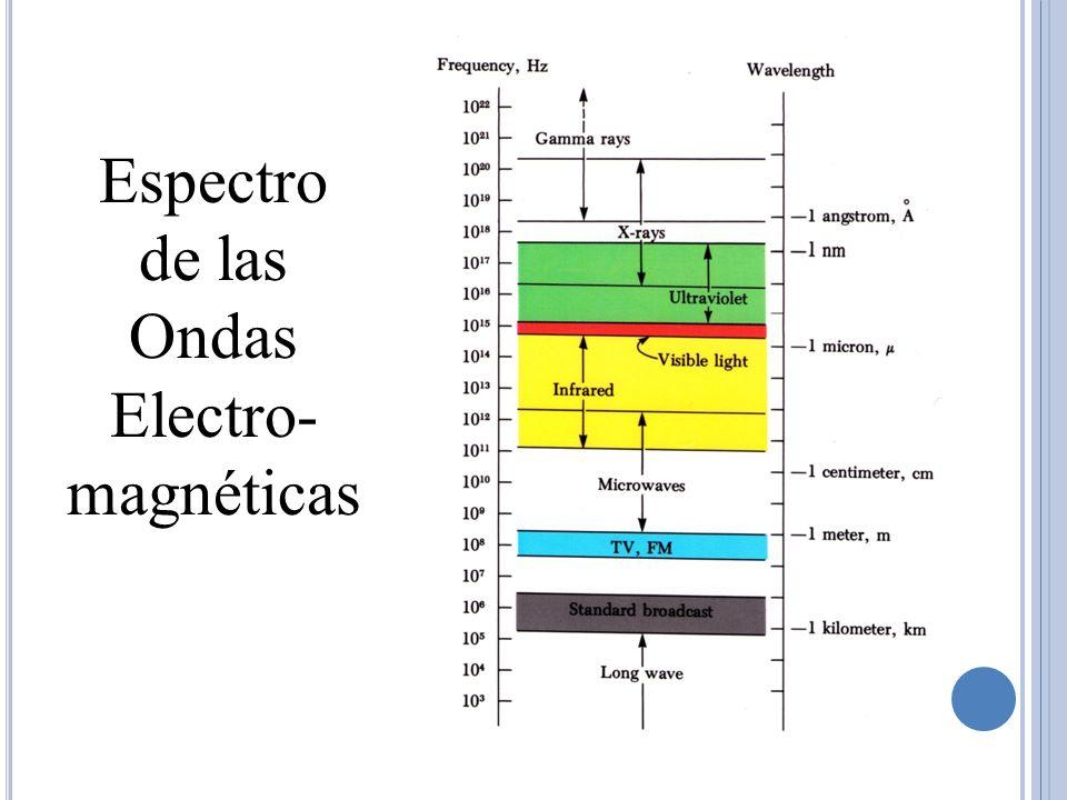 Espectro de las Ondas Electro-magnéticas