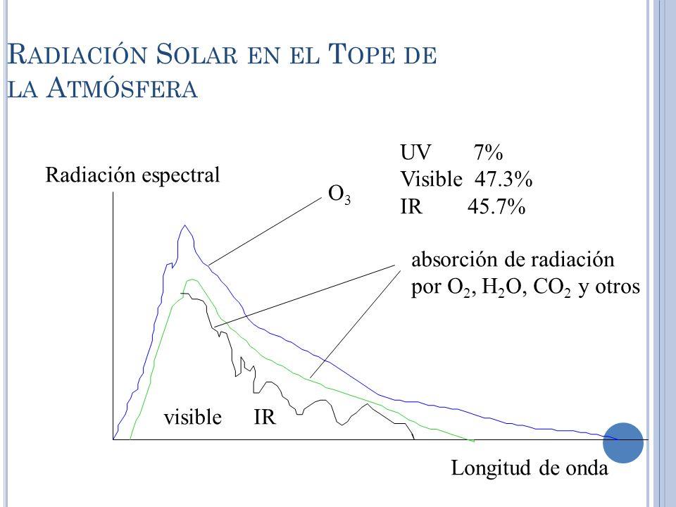 Radiación Solar en el Tope de la Atmósfera