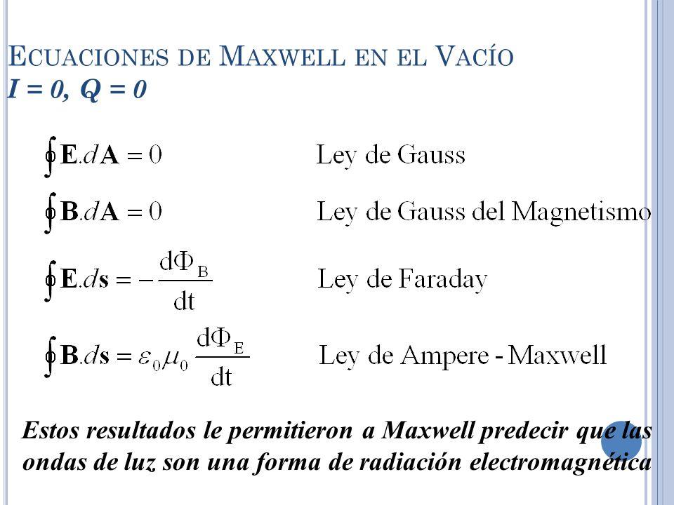Ecuaciones de Maxwell en el Vacío I = 0, Q = 0