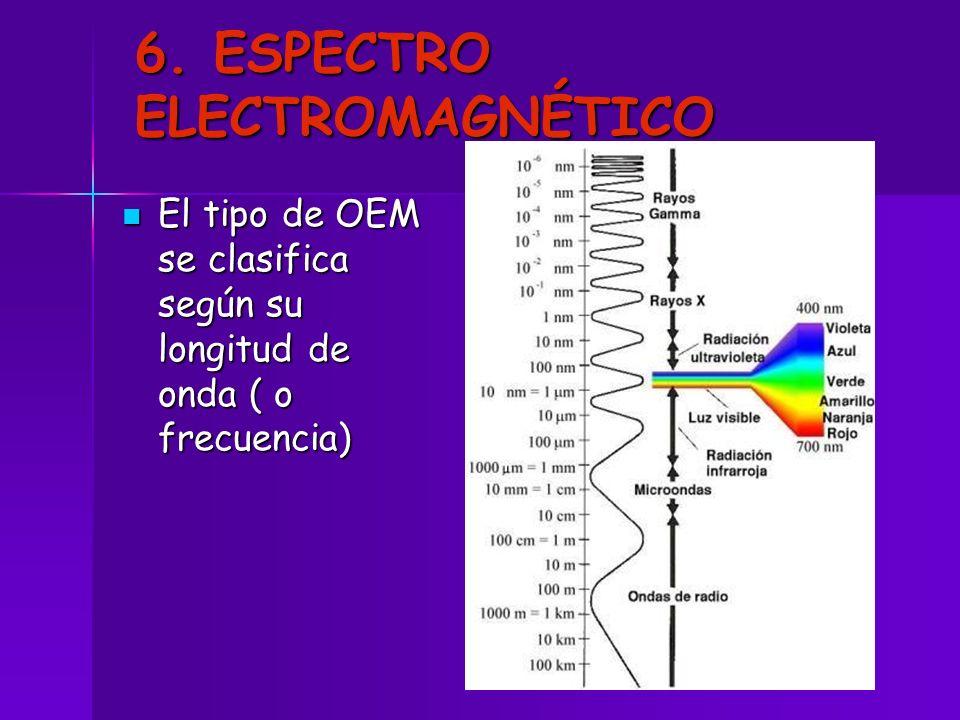 6. ESPECTRO ELECTROMAGNÉTICO