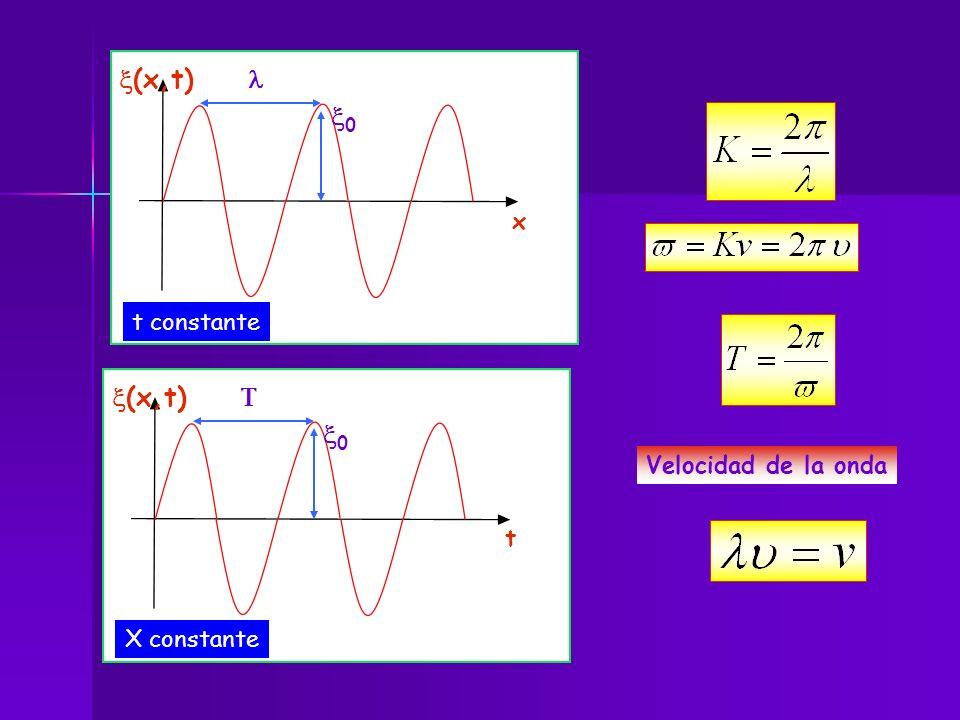 x(x,t) l x0 x(x,t) T x0 x t constante Velocidad de la onda t