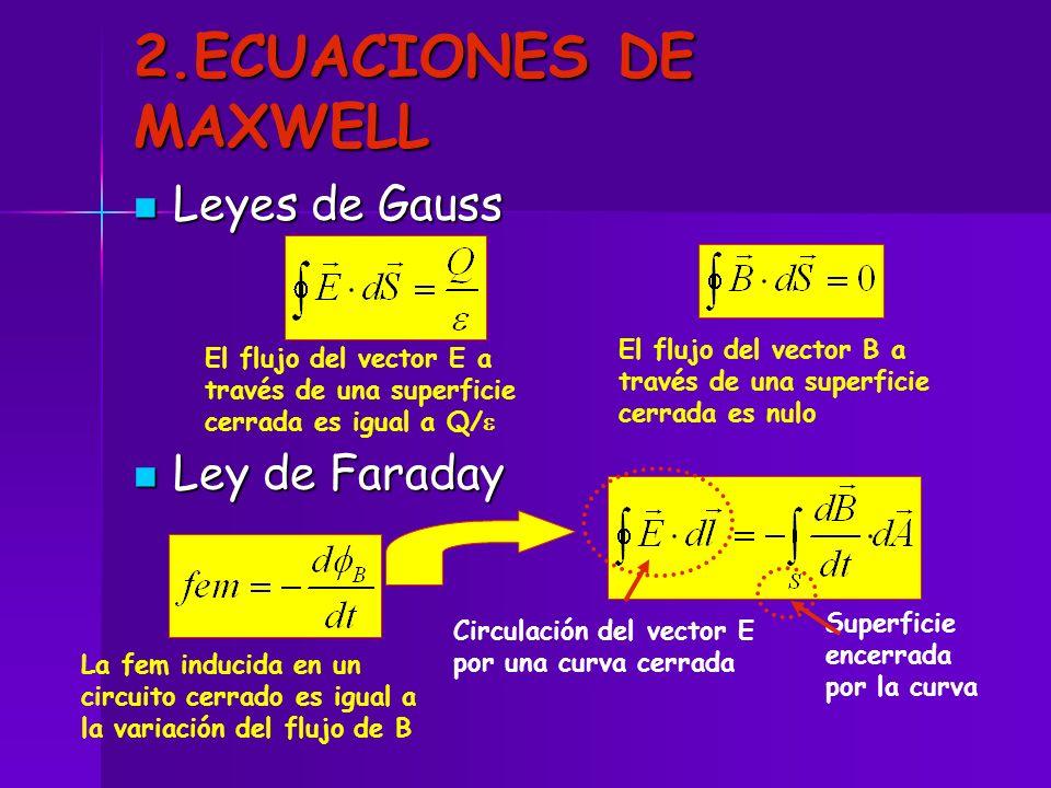 2.ECUACIONES DE MAXWELL Leyes de Gauss Ley de Faraday