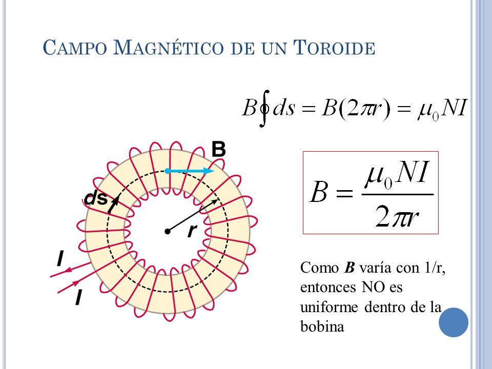Campo Magnético de un Toroide
