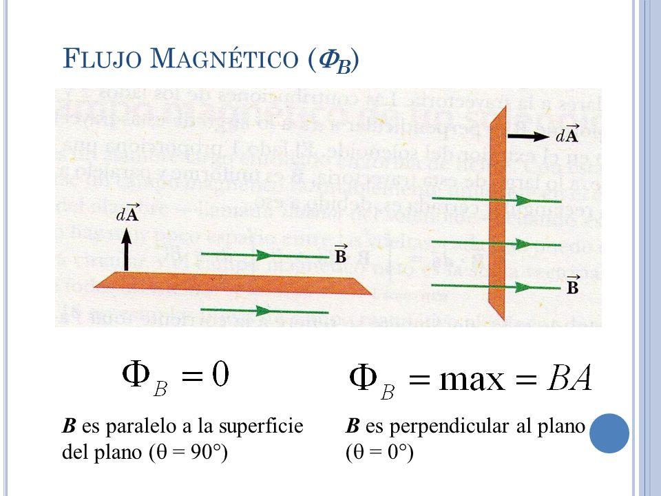 Flujo Magnético (B) B es paralelo a la superficie del plano ( = 90)