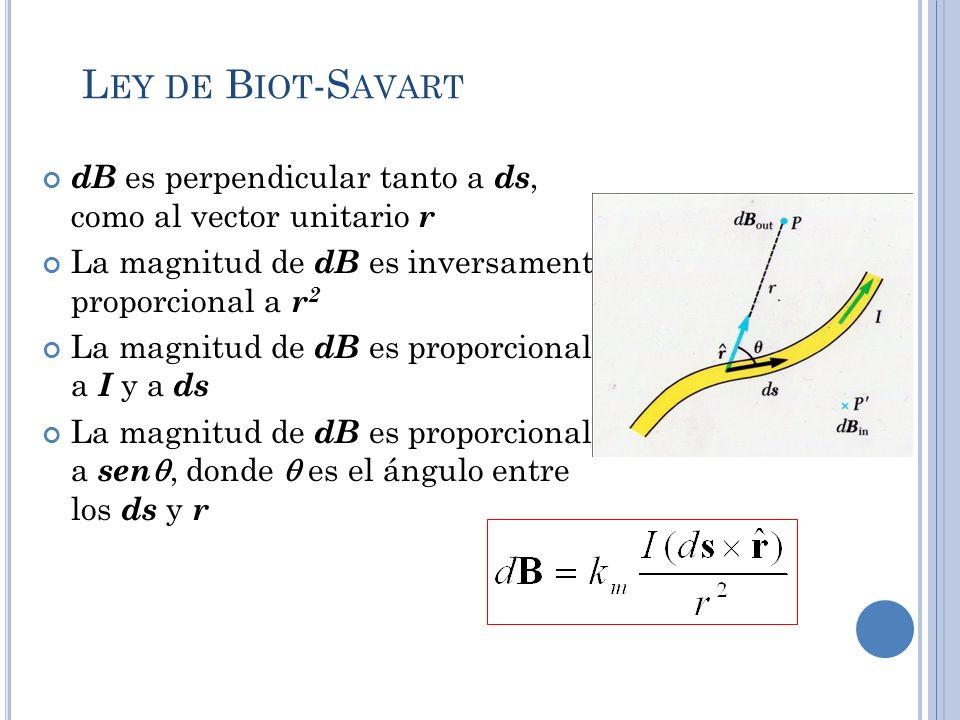Ley de Biot-Savart dB es perpendicular tanto a ds, como al vector unitario r. La magnitud de dB es inversamente proporcional a r2.