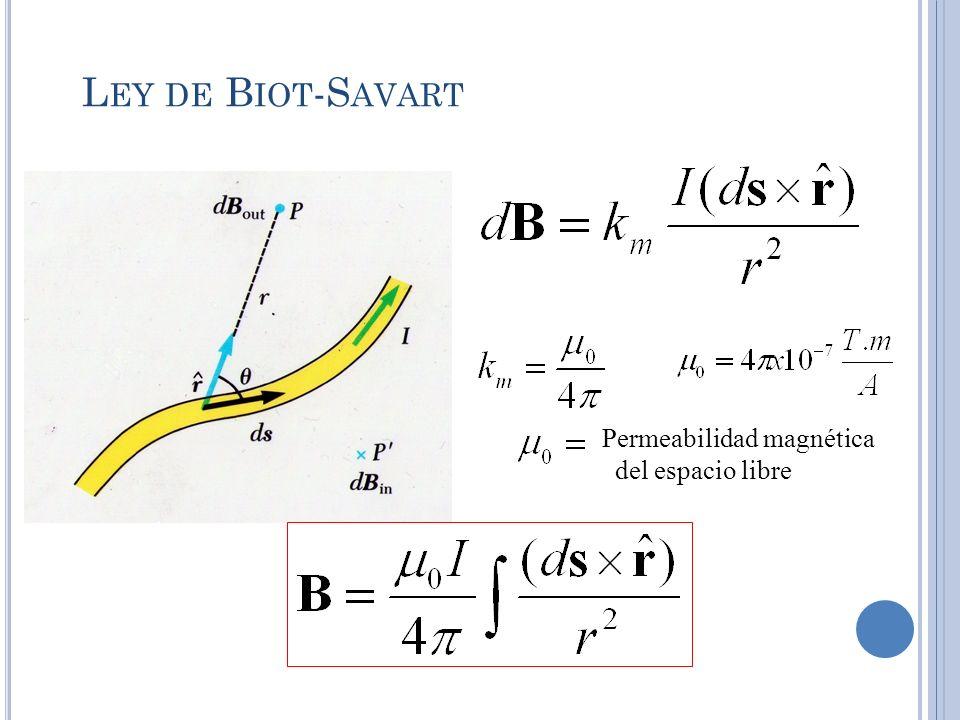 Ley de Biot-Savart Permeabilidad magnética del espacio libre
