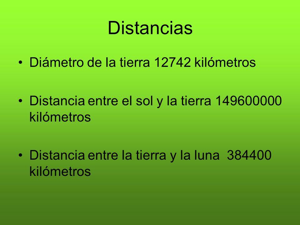 Distancias Diámetro de la tierra 12742 kilómetros