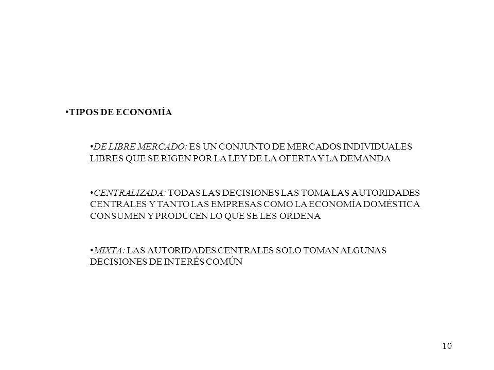 TIPOS DE ECONOMÍA DE LIBRE MERCADO: ES UN CONJUNTO DE MERCADOS INDIVIDUALES LIBRES QUE SE RIGEN POR LA LEY DE LA OFERTA Y LA DEMANDA.