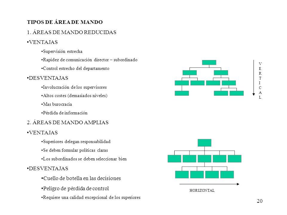 1. ÁREAS DE MANDO REDUCIDAS VENTAJAS