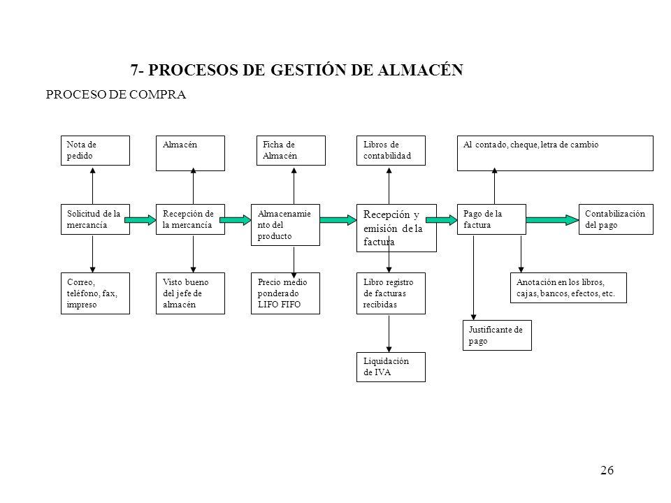 7- PROCESOS DE GESTIÓN DE ALMACÉN