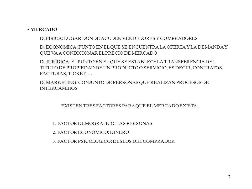 EXISTEN TRES FACTORES PARA QUE EL MERCADO EXISTA: