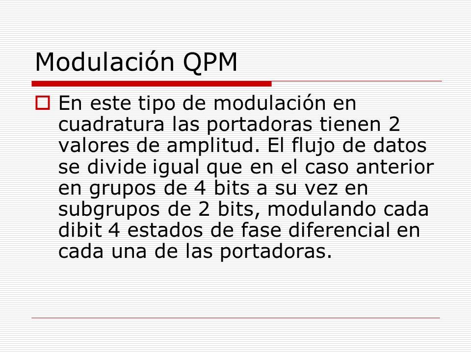Modulación QPM