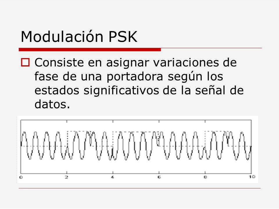 Modulación PSKConsiste en asignar variaciones de fase de una portadora según los estados significativos de la señal de datos.