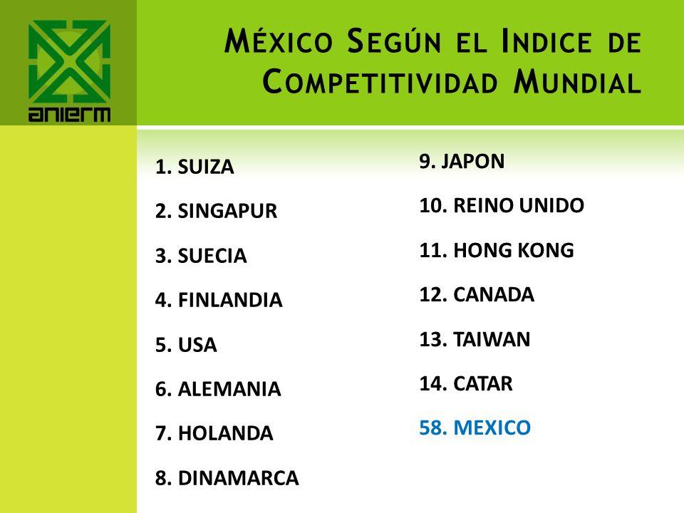 México Según el Indice de Competitividad Mundial
