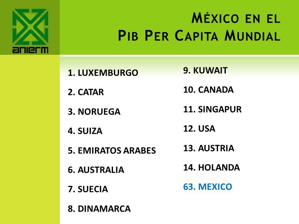 México en el Pib Per Capita Mundial