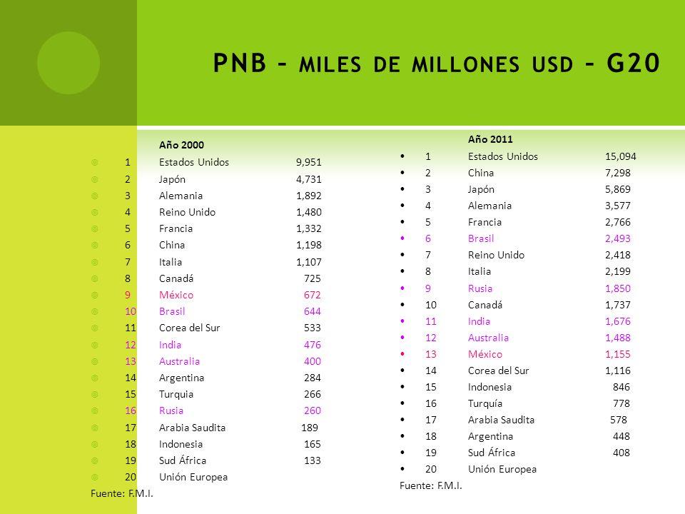 PNB – miles de millones usd – G20