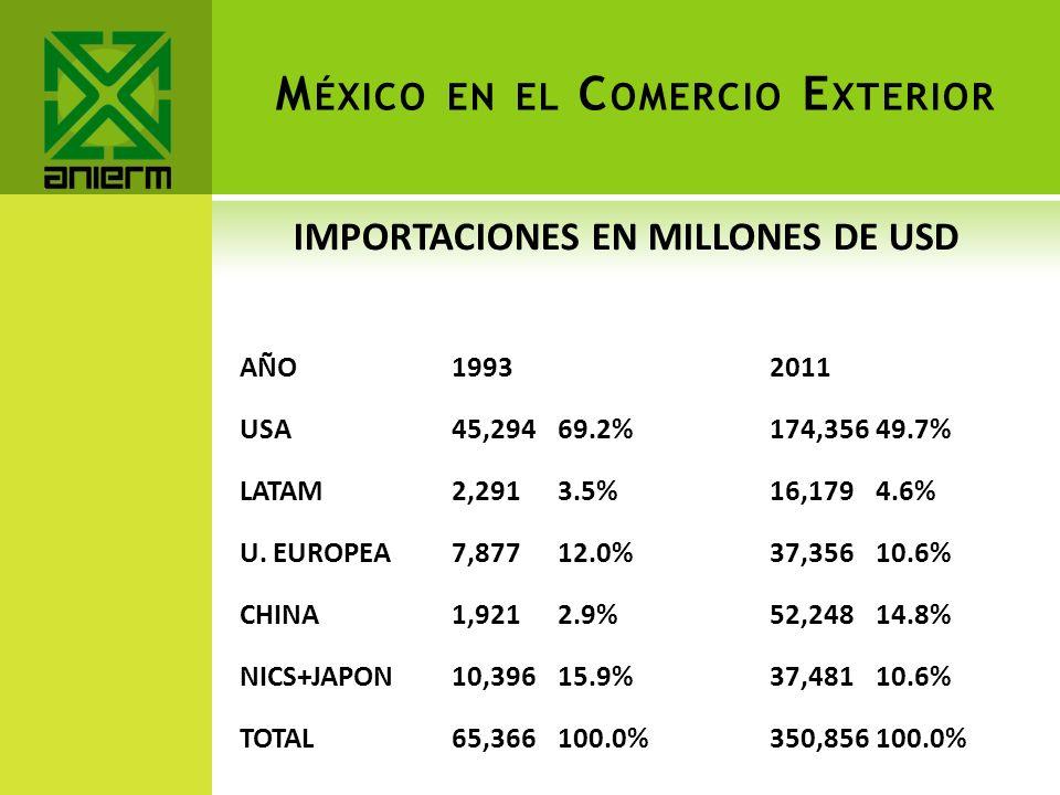 México en el Comercio Exterior