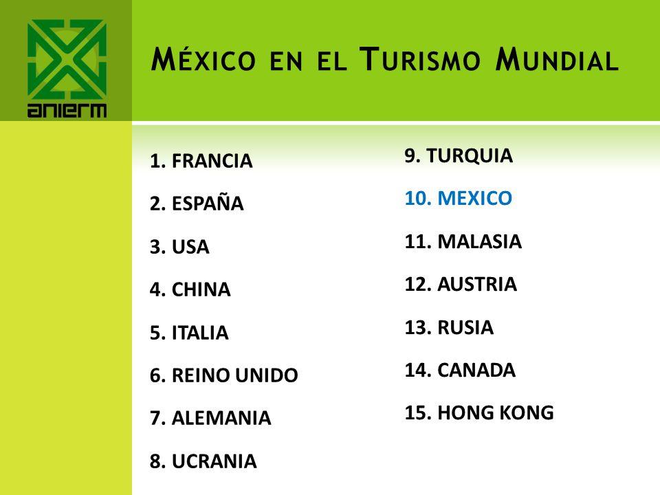 México en el Turismo Mundial
