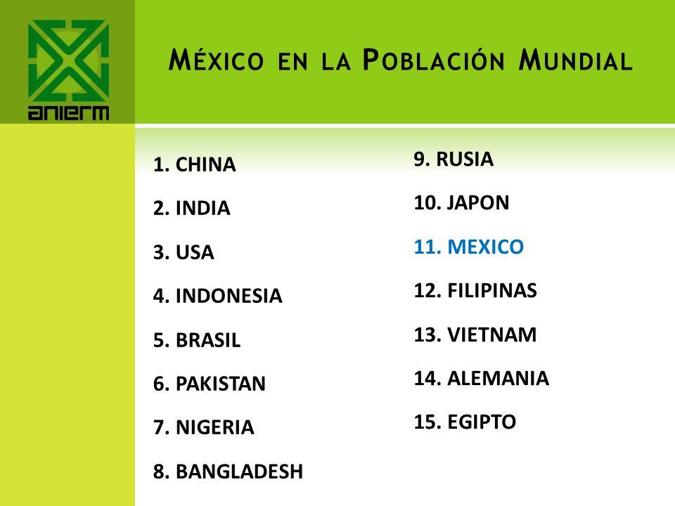 México en la Población Mundial
