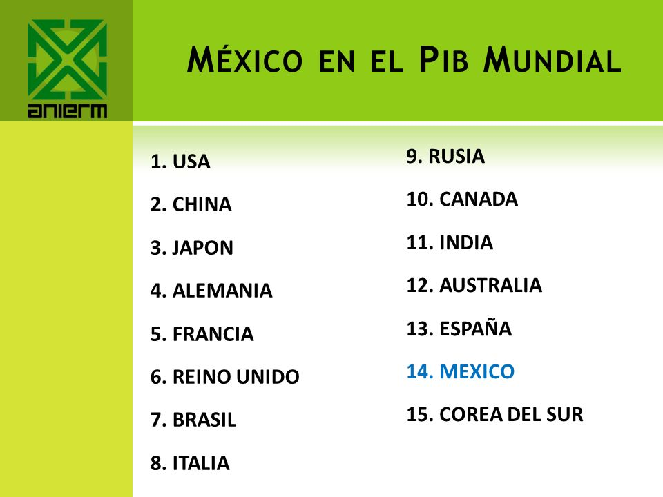 México en el Pib Mundial